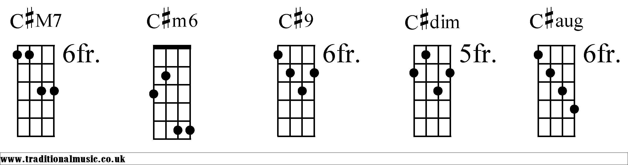 Dbc chord banjo chords hexwebz Image collections