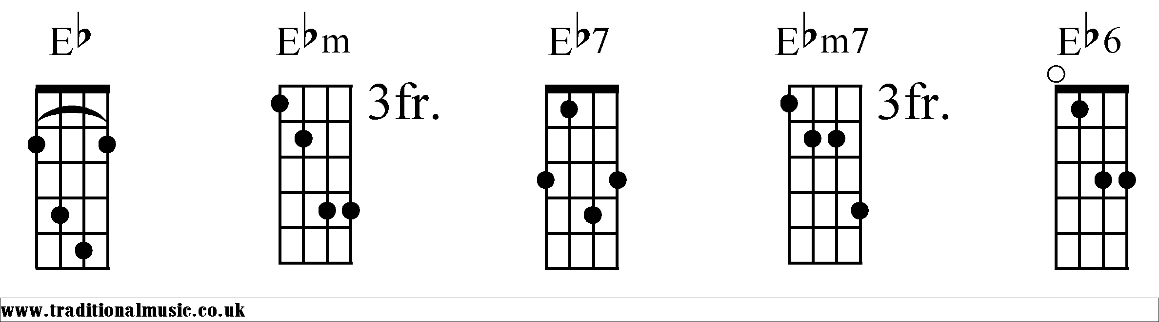 Ebd chord banjo chords hexwebz Image collections