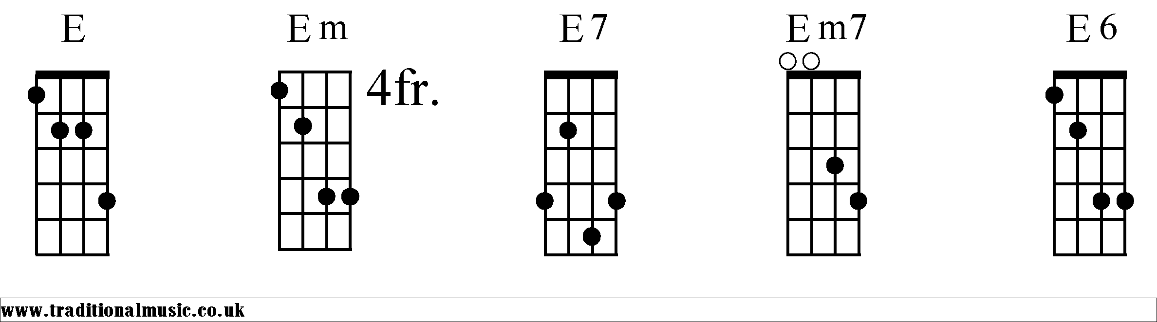 E chord banjo chords hexwebz Image collections